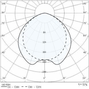 LF4 2xT8 křivky