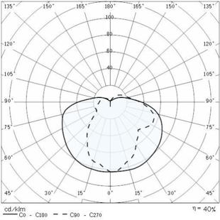 NIKKO PLUS 21_G křivky