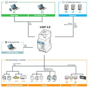UWP30 - topologie
